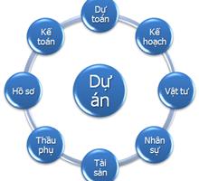 Thủ tục để được cấp dự án đầu tư tại tỉnh Nghệ An